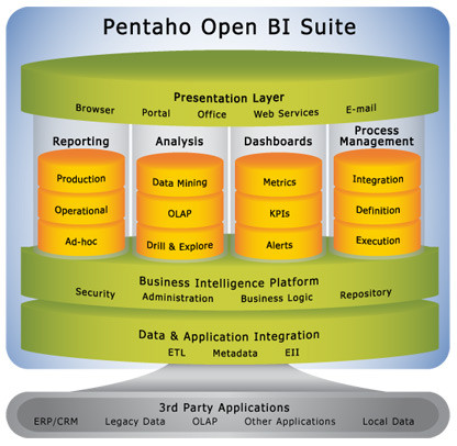 Pentaho Functional Architecture