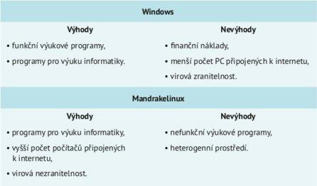Výhody a nevýhody nasazení Windows/Mandrakelinuxu
