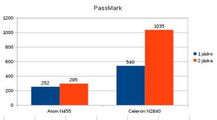 Porovnání výkonu procesorů – modrý graf reprezentuje jedno vlákno a červený běh ve dvou vláknech