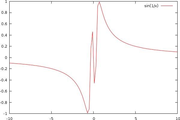 Graf funkce sin(1/x)