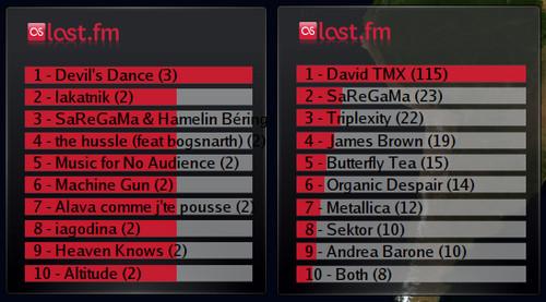 Lastmoid - Týdenní statistika skladeb a umělců