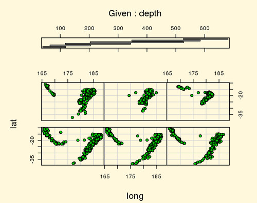 Složitější graf