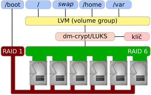Schéma ilustrující možnou konfiguraci RAIDu, dm-crypt/LUKS a LVM