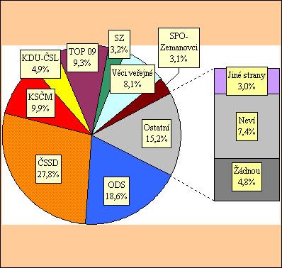 Výsledek předvolebního průzkumu STEM