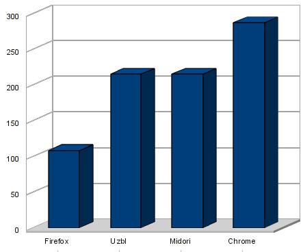 Test jsbenchmark ukazuje jednoduchým porovnáváním celkovou rychlost prohlížečů. Každý prohlížeč dostane bodové hodnocení, čím je