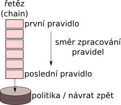 Schéma funkce řetězu v linuxovém paketovém filtru