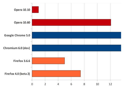 Srovnání rychlosti JavaScriptu