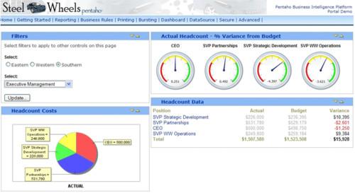 Pentaho Business Intelligence Digital Dashboard
