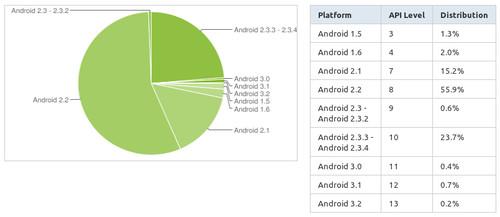 Procentuální zastoupení jednotlivých verzí Androidu, zdroj developer.android.com