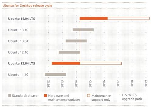 Graf délky podpory nadcházejících verzí Ubuntu