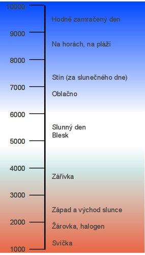 Barevné spektrum okolo nás