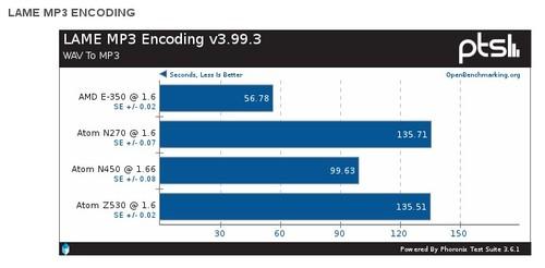 Test: Kódování MP3 souboru (vteřiny, méně je lépe), více výsledků najdete v galerii