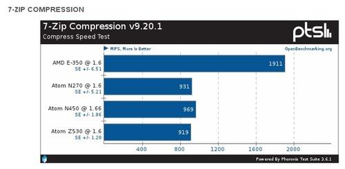 Test: Komprese 7zip (miliony instrukcí za vteřinu, více je lépe)