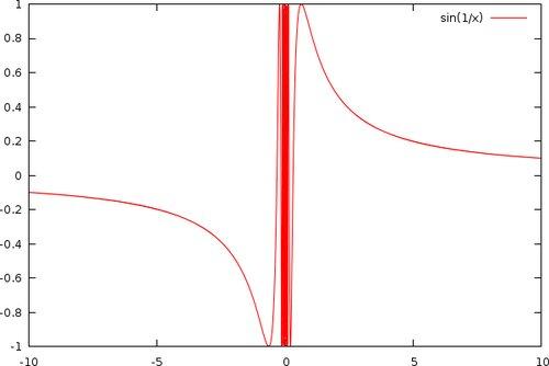 Týž graf se zjemněným vzorkováním