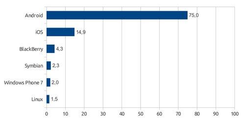 Podíly prodaných smartphonů podle operačních systémů, zdroj dat: IDC