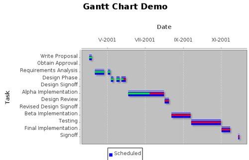 Ganttův graf