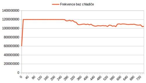 frekvence_bez_chladice.png