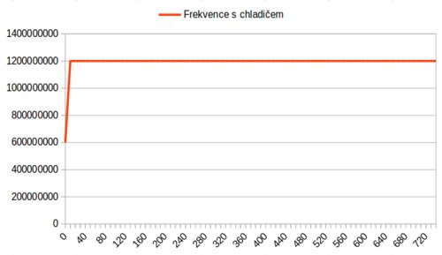 frekvence_s_chladicem.png
