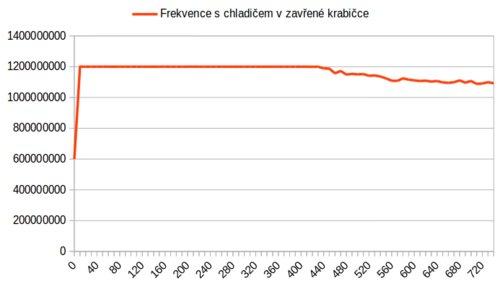 frekvence_s_chladicem_v_uzavrene_krabicce.png