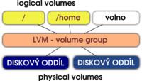 Schéma ilustrující princip funkce LVM