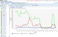 Zoho Reports - graf ze šablony a vzorových dat