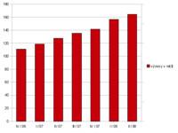 Vývoj výnosů Red Hatu v jednotlivých čtvrtletích od uvedení OEL