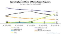Raketový růst prodejnosti Androidů v USA (zeleně), zdroj Nielsen.com