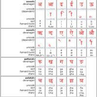 Na obrázku vidieť znaky dévanagari, ich zobrazenia pre transliteráciu