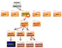 Adresářová struktura - adresářové minimum
