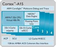 Cortex-A15