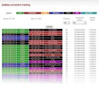 Sledování aktivních spojení v IPFire